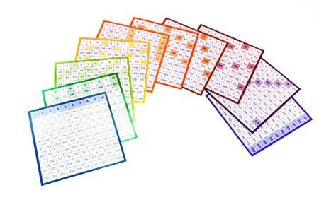 Hundertertafel mit 1x1 Muster